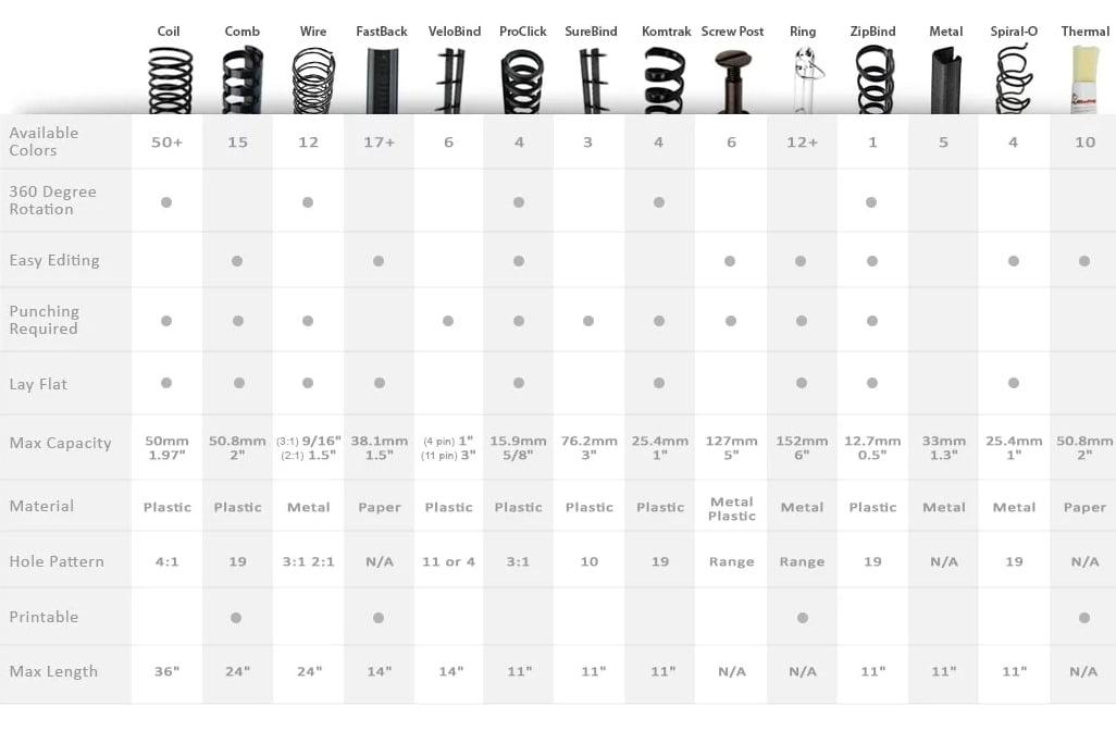 Binding Styles Chart